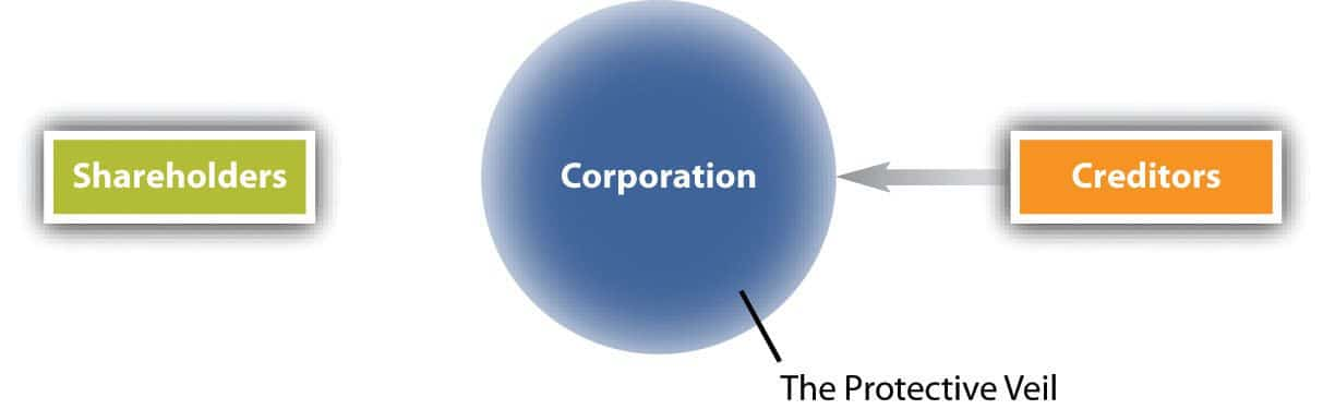 Incorporating a Business - The Corporate Veil