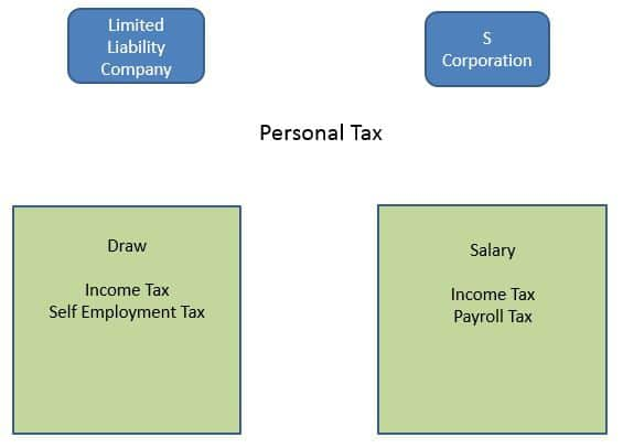 What are the tax implications of each business structure?