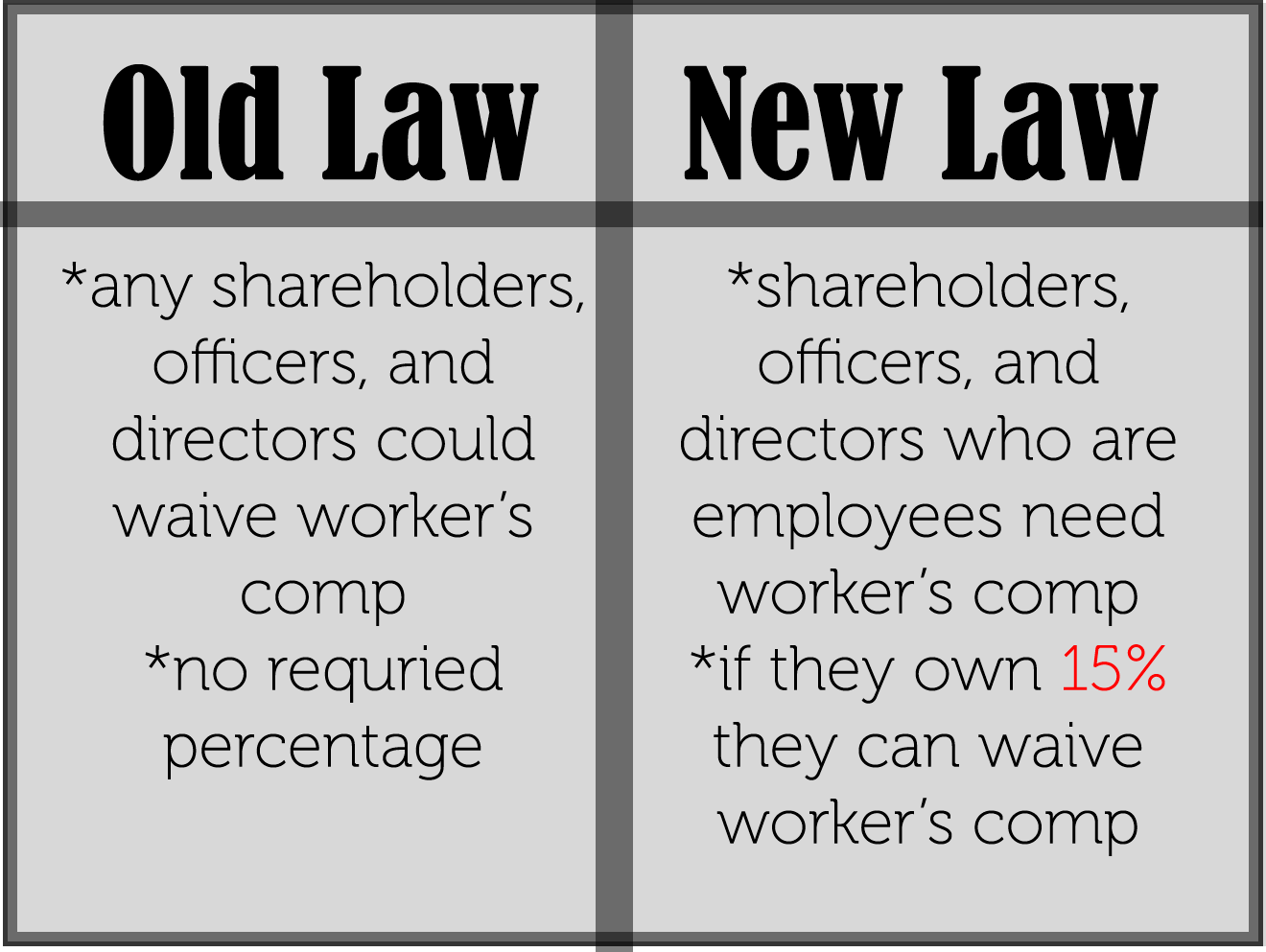 A small comparison of the major changes in the worker's comp laws.